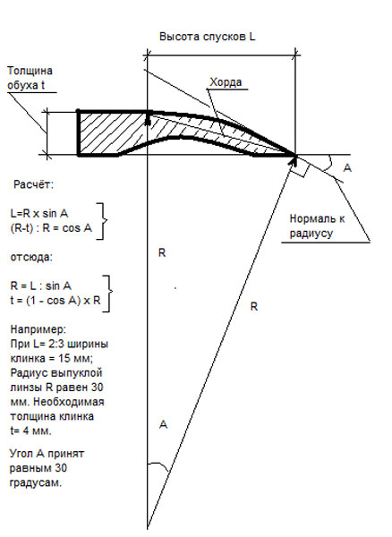 Схема определения отношения
